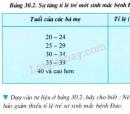 Câu hỏi lý thuyết 3 trang 87 SGK Sinh học 9