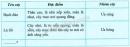 Bài 2 trang 124 SGK Sinh học 9