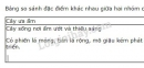 Bài 3,4,trang129, SGK Sinh học lớp 9