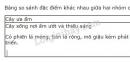 Bài 3 trang 129 SGK Sinh học 9