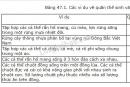 Câu hỏi lý thuyết 1 trang 139 SGK Sinh học 9