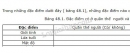 Câu hỏi lý thuyết 1 trang 143 SGK Sinh học 9