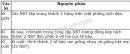 Hãy điền nội vào bảng 65.5 về những điểm khác nhau cơ bản giữa nguyên phân và giảm phân.
