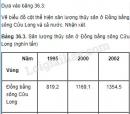 Bài 3 trang 133 SGK Địa lí 9