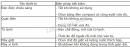 Bài 8 trang 81 Tài liệu Dạy – học Vật lí 9 tập 1