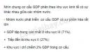 Dựa vào bảng 1.2, hãy nhận xét cơ cấu GDP phân theo khu vực kinh tế của các nhóm nước – năm 2004.