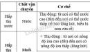 Bài 2 trang 9 SGK Sinh học 11