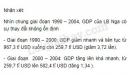 Qua bảng số liệu: Vẽ biểu đồ thể hiện sự thay đổi GDP của LB Nga qua các năm và nhận xét.