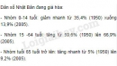 Bài 2 trang 78 SGK Địa lí 11