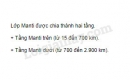 Quan sát hình 7.1 (SGK trang 25), cho biết lớp Manti được chia thành mấy tầng? Giới hạn của mỗi tầng?