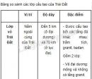 Bài 1 trang 28 sgk địa lí 10