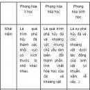 Bài 2 trang 34 SGK Địa lí 10