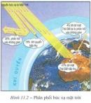 Sự phân bố của nhiệt độ không khí trên Trái Đất