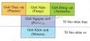 Bài 1 trang 12 SGK Sinh học 10