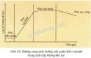 Bài 1 trang 101 SGK Sinh học 10