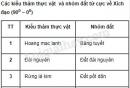 Câu hỏi lý thuyết 3 - SGK Trang 78 Địa lí 10-