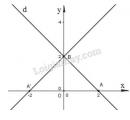 Bài 2 trang 19 sách giáo khoa hình học lớp 11