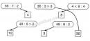 Bài 1, 2, 3 trang 167 SGK Toán 3