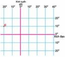 Hãy tìm điểm C trên hình 11 SGK. Đó là chỗ gặp nhau của đường kinh tuyến và vĩ tuyến nào?