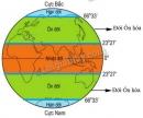 Hãy xác định vị trí của hai đới ôn hòa (hay ôn đới) dựa theo hình 58.