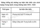 Lập bảng thống kê các sự kiện tiêu biểu của cách mạng Trung Quốc trong những năm 1919-1939