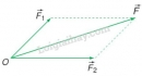 Lý thuyết tổng hợp và phân tích lực - điều kiện cân bằng của chất điểm