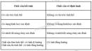 Bài 9 trang 187 SGK Vật lí 10