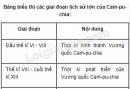 Lập bảng biểu thị các giai đoạn lịch sử lớn của Cam-pu-chia?