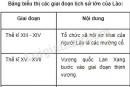Lập bảng biểu thị các giai đoạn lịch sử lớn của Lào?