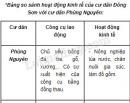Hoạt động kinh tế của cư dân Đông Sơn có gì khác so với cư dân Phùng Nguyên ?