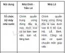 So sánh bộ máy nhà nước thời Lê với bộ máy nhà nước thời Đinh, Tiền Lê.