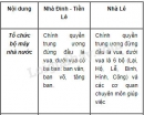 Lập bảng thống kê thời gian thống trị của các triều đại phong kiến Việt Nam từ thế kỉ X đến thế kỉ XV.