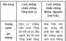 Phân tích sự khác nhau giữa hai cuộc kháng chiến chống Tống thời Lý và chống Mông - Nguyên thời Trần.