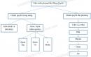 Vẽ sơ đồ về tổ chức chính quyền ở Đàng Ngoài, Đàng Trong và so sánh, nhận xét.