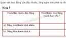 Bài C1 trang 34 SGK Vật lí 7