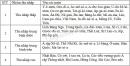 Bài 3 trang 24 SGK Địa lí 8