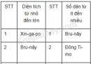 Bài 2 trang 53 SGK Địa lí 8
