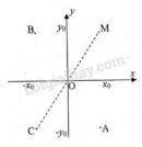 Bài 5 trang 27 (Hệ trục tọa độ) SGK Hình học 10