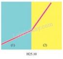 Bài 2 trang 12 Tài liệu Dạy – học Vật lí 9 tập 2