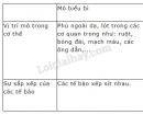 Bài 1 trang 17 SGK Sinh học 8