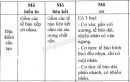 Bài 3 trang 17 SGK Sinh học 8