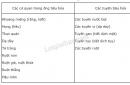 Quan sát và liệt kê các cơ quan tiêu hoá ở hình 24-3 vào các cột tương ứng ở bảng 24