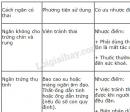 Bài 3 trang 198 SGK Sinh học 8