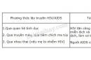 Dựa vào thông tin trên hãy hoàn chỉnh bảng 65 - Trang 203