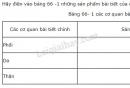 Hãy điền vào bảng 66 -1 những sản phẩm bài tiết của các cơ quan bài tiết tương ứng - Trang 207
