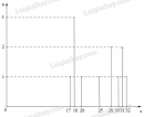 Bài 12 trang 14 sgk toán 7 - tập 2