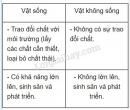 Bài 1 trang 6 SGK Sinh học 6