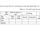 Căn cứ vào hình 9.3 và thông tin trên hãy đánh dấu (✓) vào bảng 2 cho phù hợp.