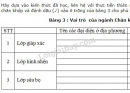 Điền tên một số loài chân khớp và đánh dấu (✓) vào ô trống của bảng 3.