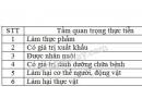Em hãy ghi thêm tên các loài mà em biết vào ô trống thích hợp ở bảng 3.